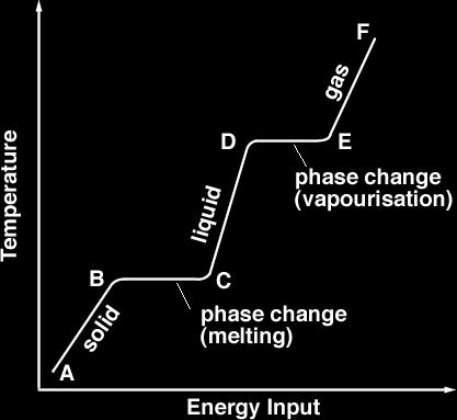Notes - Water in the Atmosphere States of Matter Water Energy Transfer During Phase Changes (latent heat) The temperature of water doesn t change when ice is melting or