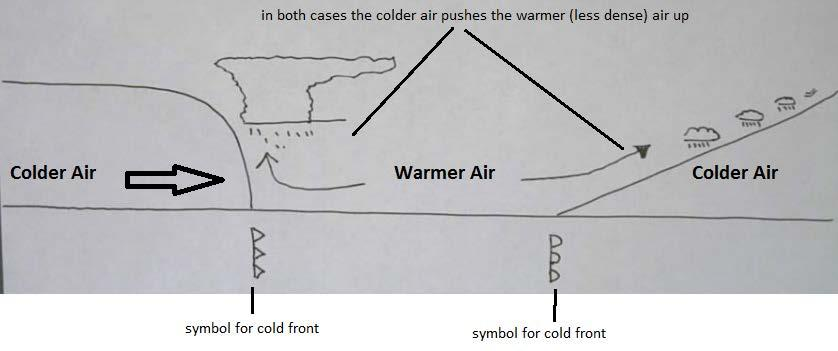 for symbols for fronts and air masses o air masses air will take on the characteristics