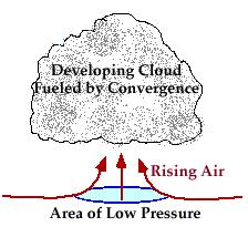 Converging Air o When air converges is has nowhere to go but up o This can occur
