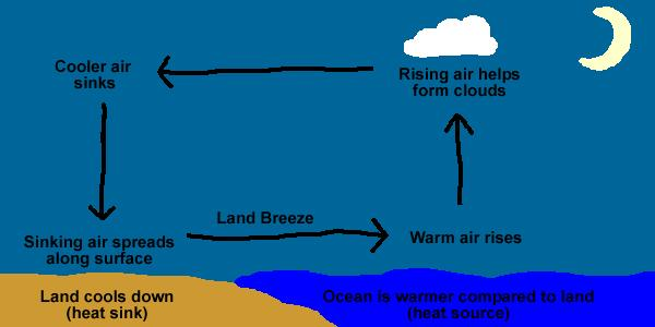 sinking air creates higher pressure Air (wind) moves from areas of higher pressure to areas of lower pressure wind is named after the direction it comes from o westerly wind = the wind is coming from