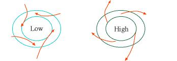 Coriolis Effect Due to earth s rotation air doesn t move in a straight line H L Instead the rotation of the earth causes fluids (water and air) to be deflected to the right in the northern hemisphere