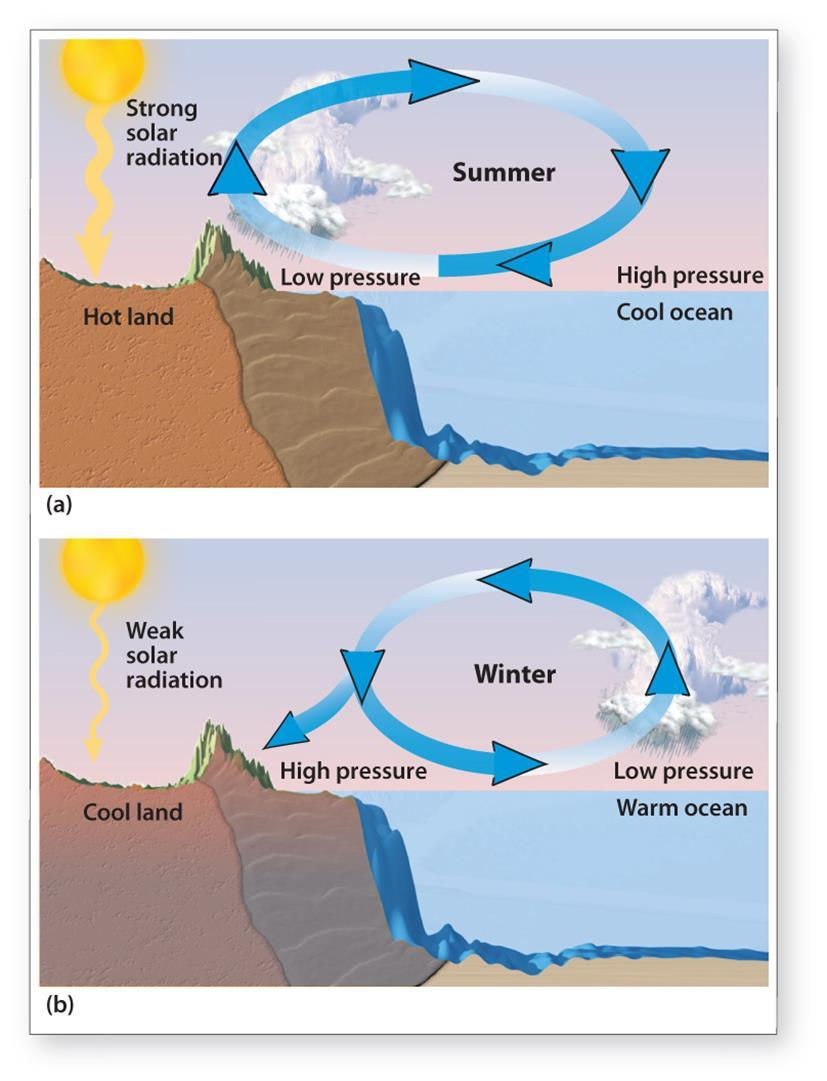 Kitchen (2013) Monsoons develop when there is a large T difference between land and sea Warmer air rises and results in lower pressure