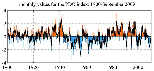 Pacific Decadal