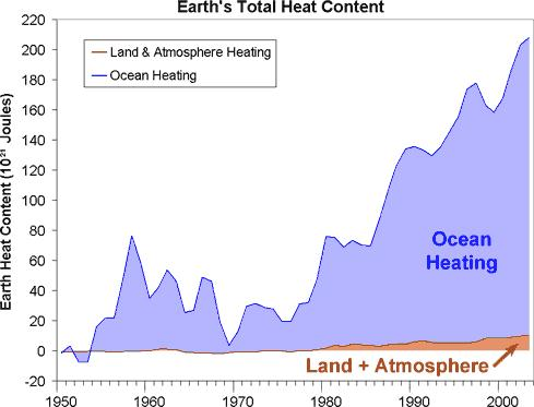 Skeptical Science (2010) Total heat content on oceans dwarfs that of the