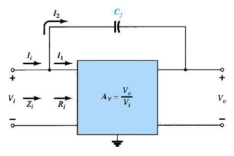 Miller Effect Capacitance Any P-N junction can develop capacitance. This was mentioned in the chapter on diodes.