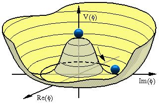 The Higgs mechanism All particles are massless to begin with Postulate extra field which permeates the universe and has