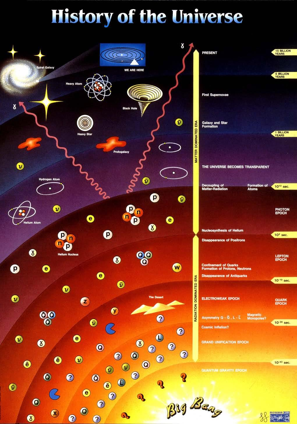 Now (15 billion years) Stars form (1 billion years) Atoms form (300,000 years) Nuclei form (180 seconds)
