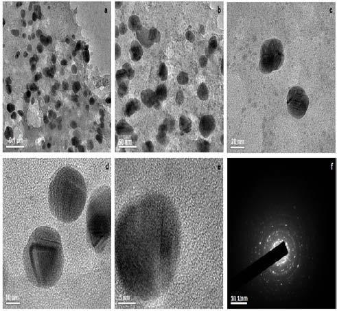 TEM images at different resolutions (Fig. 4a-e), show silver nanoparticles which are quiet monodisperse in the size range of 20-30 nm.