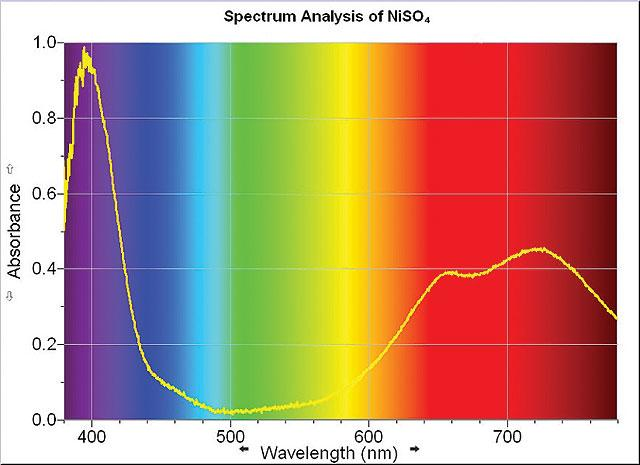 Absorption Spectrum (Part 3) Record the solution color and the wavelength and color