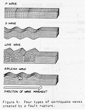 Body Waves (P and S waves): Body waves travel through the Earth. Body waves are faster than surface waves and are recorded globally.