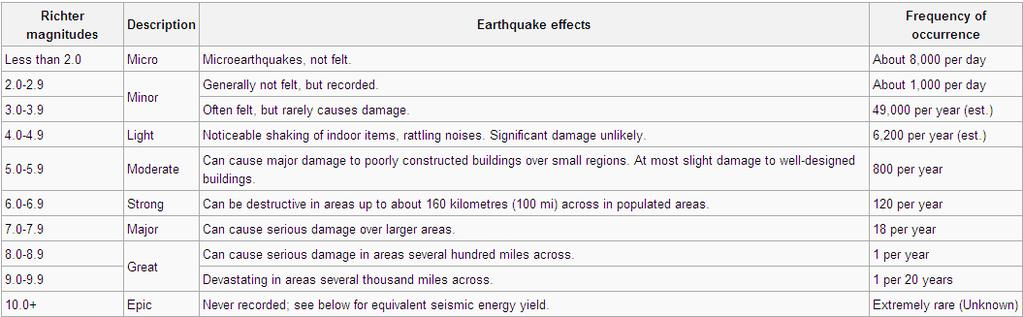 Magnitude There are different ways for measuring the magnitude of an earthquake. The Richter Scale: A quantitative way of measuring an earthquake.