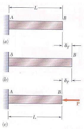 Superposition Method total length