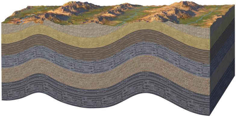 Two Types of Folds Syncline, the youngest layers of rock are at the core of the fold and the oldest are found on the