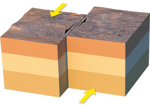 What are the three kinds of faults? In a strike-slip fault, the fault blocks move past each other horizontally.