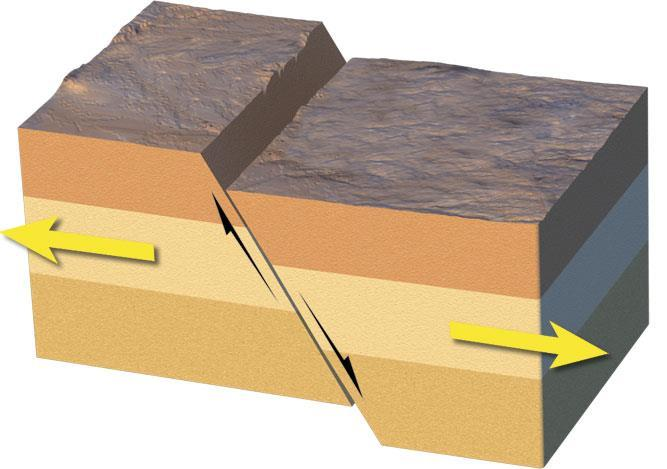 What are the three kinds of faults?