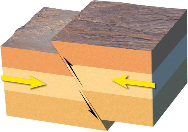 What are the three kinds of faults? In a reverse fault, the hanging wall moves up relative to the footwall.