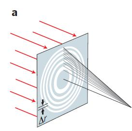 Refractive index, X-ray optics Four