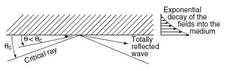 P- polarisation Fresnel Equations