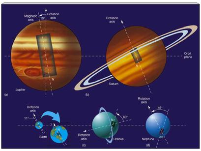 Formation of Ring Systems Jupiter, Saturn, Uranus, and Neptune all have ring systems The rings exist inside