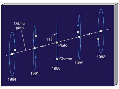 Pluto and Charon We are not sure how the Pluto-Charon system formed The orbit of
