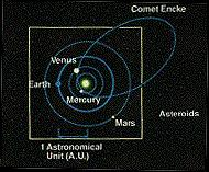 ASTRODYNAMICS Early Space Explratin Niclaus Cpernicus