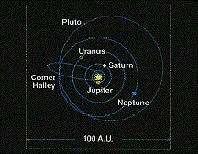 Earth rtates n its axis nce a day Thught planets rbit