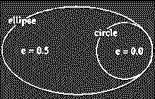 An ellipse lks like an val, r squashed circle. The lngest line drawn frm ne end f the ellipse (thrugh the center) t the ther side is called the majr axis (2a).