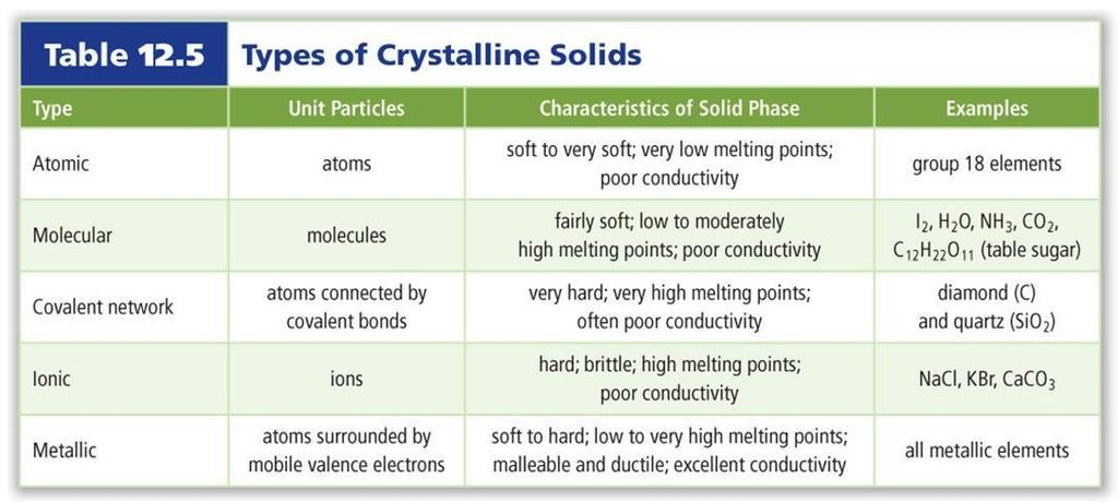 Solids: Crystalline Solids Crystalline solids can be classified into