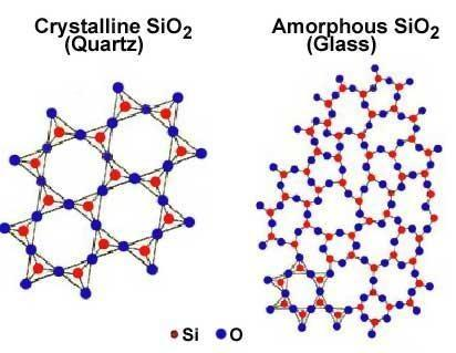 Solids: Amorphous Solids Crystalline solids can be classified into five categories: Amorphous Solids Amorphous =.