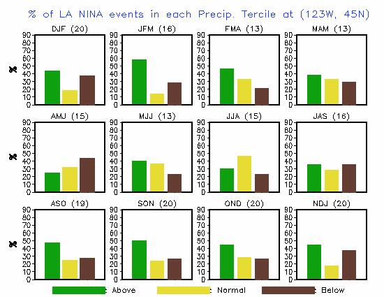 Pacific NW LaNina Events (1950-2002) Precipitation