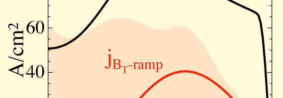B T ramp broadens the current profile Continuous B T ramp drives large off-axis current