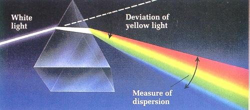 What is the wavelength of light in a medium with the