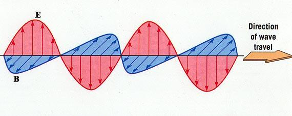 POLARIZATION Plane