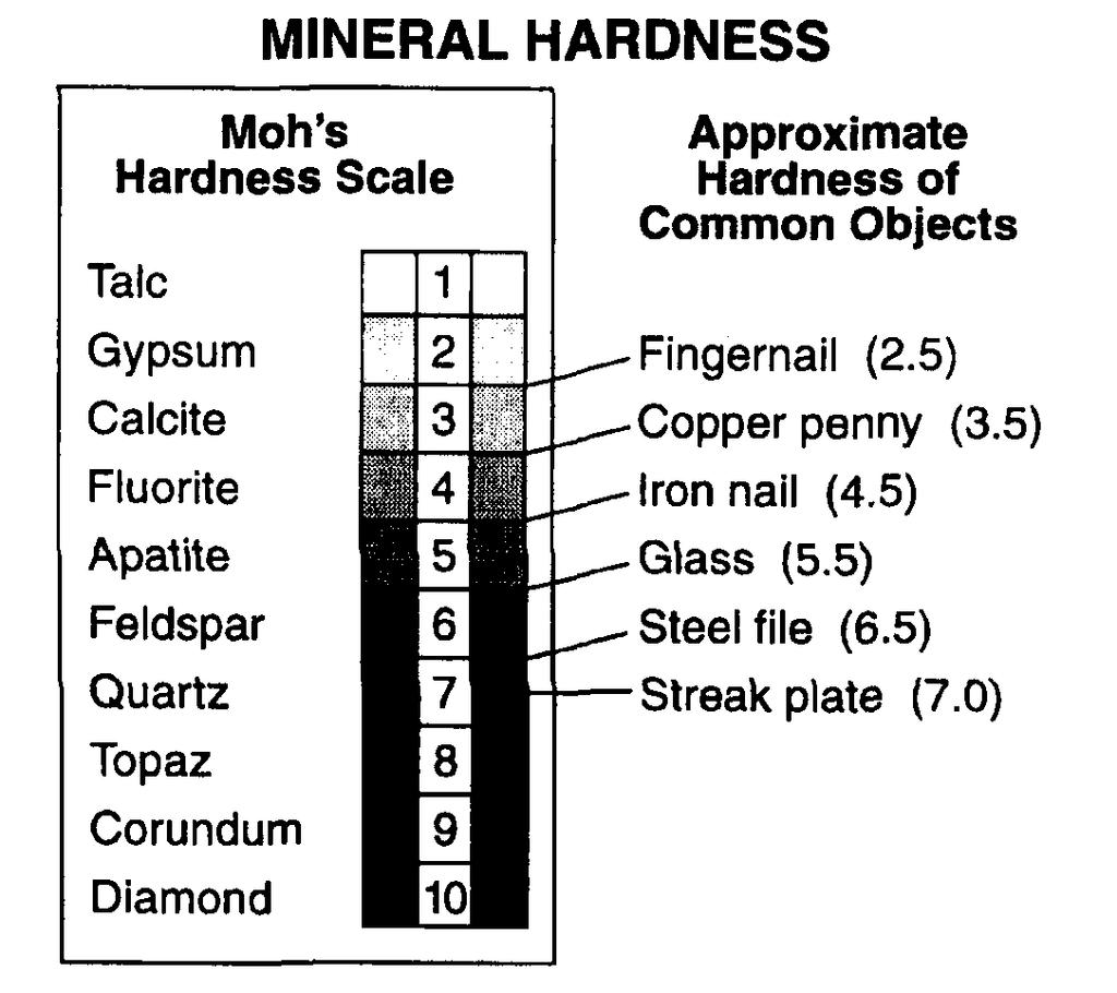 17. Base your answer to the following question on the data table below. 22. The diagrams below show the crystal shapes of two minerals.
