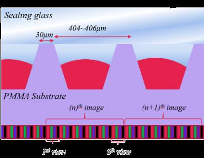 (Room 107) 22 June 2016, 11:00-11:30 AM Multiview 3D Display Using Varifocal Lenticular Liquid Lens Array Y. H. Won 1, J. Kim 1, C. J. Kim 1, D. S. Shin1, J. Lee 1, G.