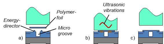 Maurer KEmikro, RWTH Aachen University, Aachen, Germany Abstract In recent years it has been discovered that micro systems from thermoplastic polymer can be fabricated by ultrasonic processes even