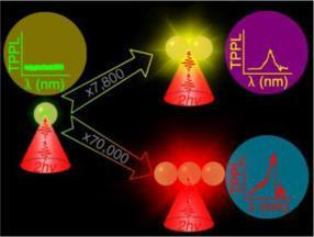 Plasmon coupling arises when metal nanoparticles come to close proximity, resulting in a red-shifted Plasmon band and significant enhancement of various optical responses such as surface enhanced