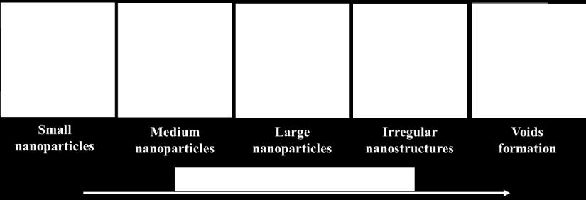 metal nanoparticles (NPs) have been extensively investigated due to potential to improve the performances of various devices such as in optoelctronics, solar cells, biomedical, sensors, and fuel