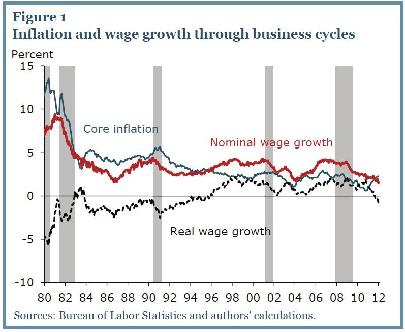 Real Wage Growth Held up Relatively Well During