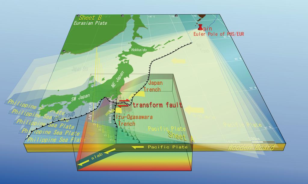 The cause of the E W contraction of NE Japan (Takahashi) Fig. 2 Initial analog model of the Philippine Sea Plate motion. Overlaying Japanese Islands (NE and SW Japan) are not deformed in this case.