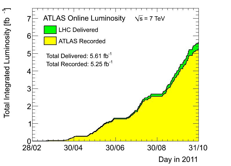 42 CHAPTER 5. THE LARGE HADRON COLLIDER AND THE ATLAS EXPERIMENT luminosity in 2011 was L 3.7 10 33 cm 2 s 1. In Figure 5.