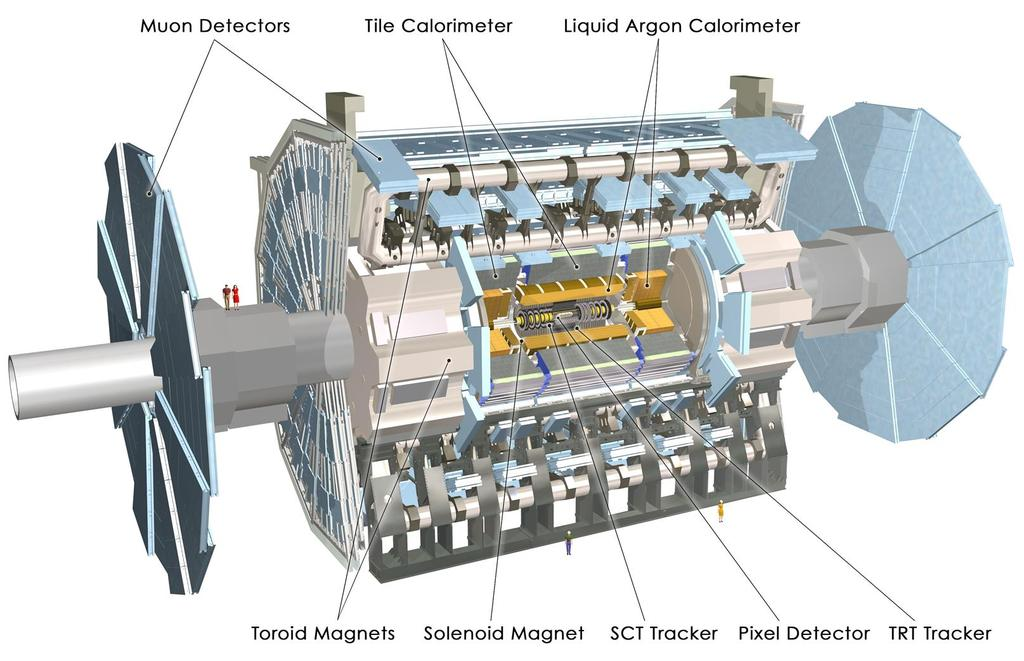 5.2. THE ATLAS EXPERIMENT 43 There are four large detectors placed at the four interaction points at the Large Hadron Collider.