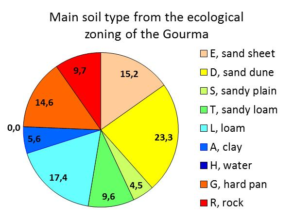 types are aggregated into 3 main edaphic environments: sandy soils (aggregated S, D, E and half of T); the clay or fine textured soils (aggregated A, L, H and half of T) and the rock or shallow soils