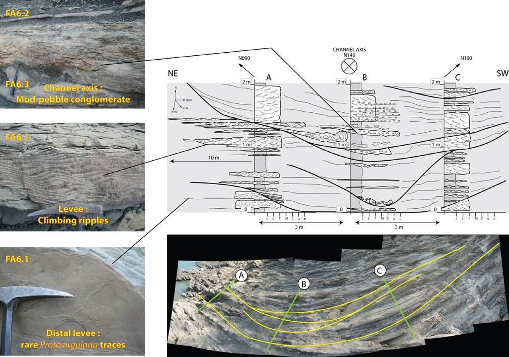 S. Castelltort et al. / Journal of Asian Earth Sciences 40 (2011) 52 71 65 Fig. 13. Detailed description of a channel-levee system in Ailiaochiao pro-delta turbidites.
