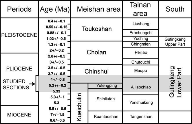 56 S. Castelltort et al. / Journal of Asian Earth Sciences 40 (2011) 52 71 3.3. Facies association 3: completely bioturbated silts and sands (Fig. 7, occurrence: Meishan and TsengWen Toll) Fig. 3. Stratigraphic context and formation names.