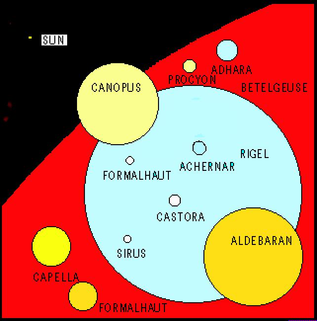 Relative Sizes of Stars Hertzsprung-Russell Diagram:How a star evolves Blue hot Red