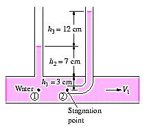 APPLICATION OF BERNOULLI EQUATION (cont d) Example 7 A piezometer and a Pitot tube are tapped into a horizontal water pipe, as shown, to