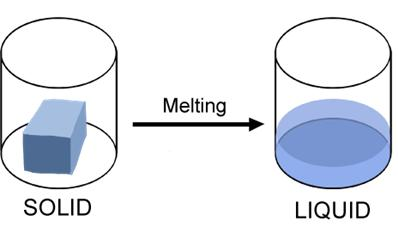 Melting Phase change from a