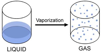 Vaporization (Boiling) Phase change from a