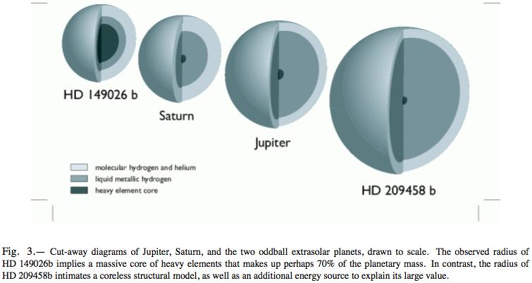 Sizes and Compositions of Hot Jupiters